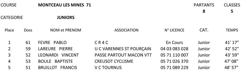 resultats-juniors
