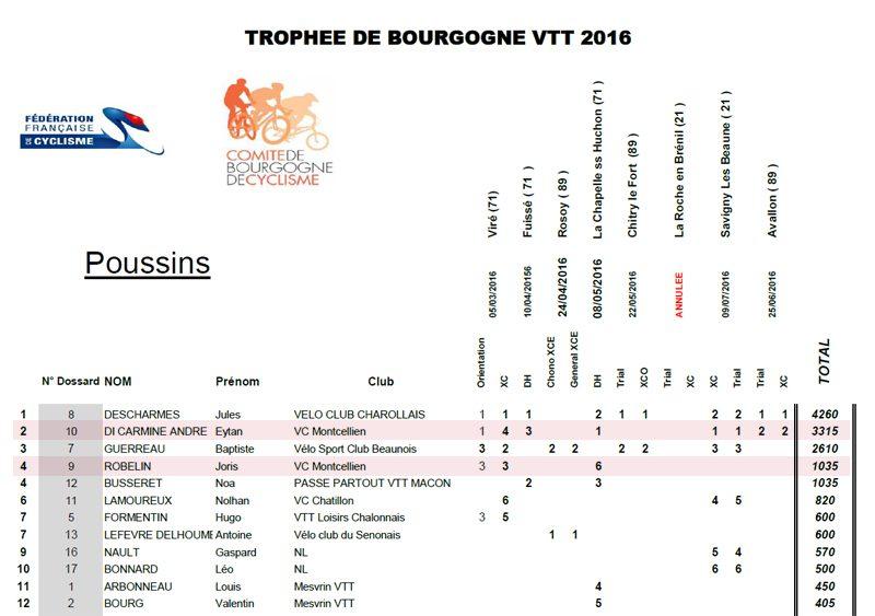 trophee-de-bourgogne-vtt